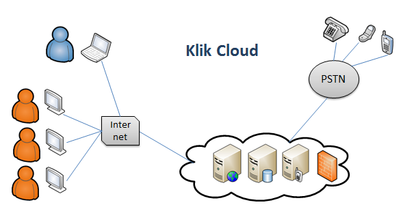 Klik Call Center System deployed over the internet